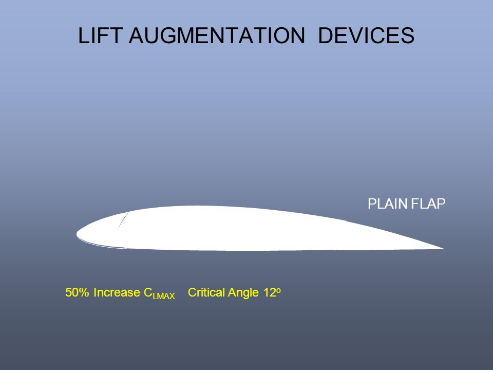 LIFT AUGMENTATION DEVICES PLAIN FLAP 50% Increase C LMAX Critical Angle 12 o