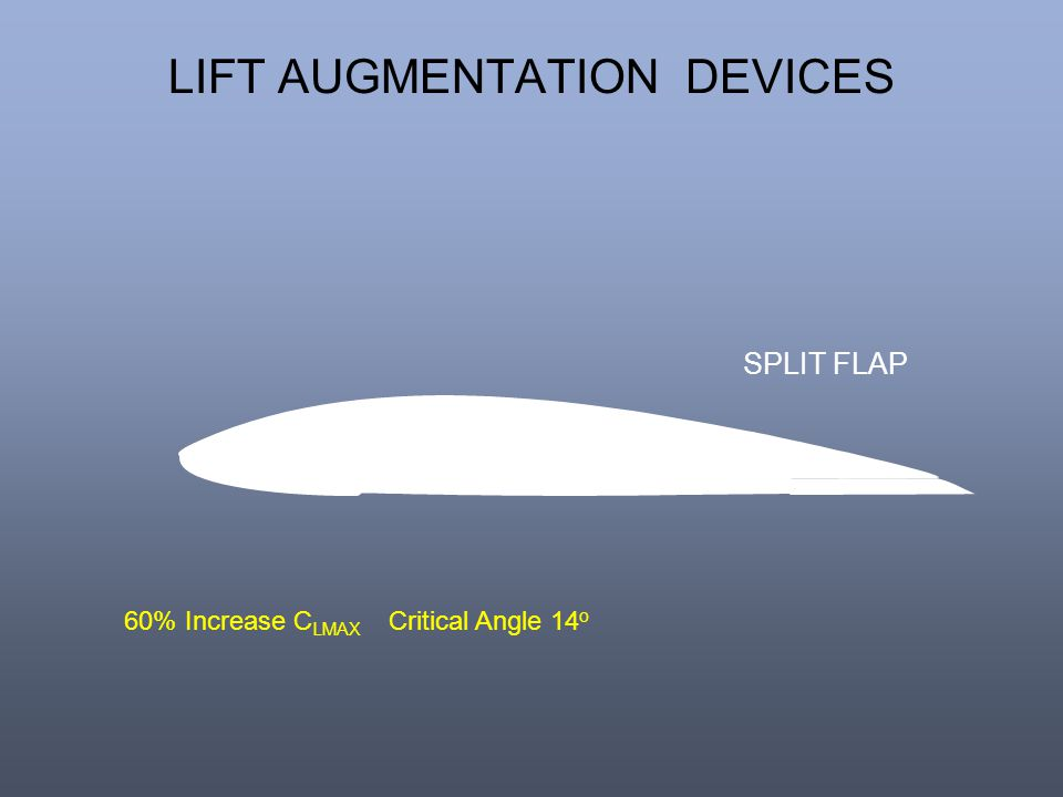 LIFT AUGMENTATION DEVICES 60% Increase C LMAX Critical Angle 14 o SPLIT FLAP