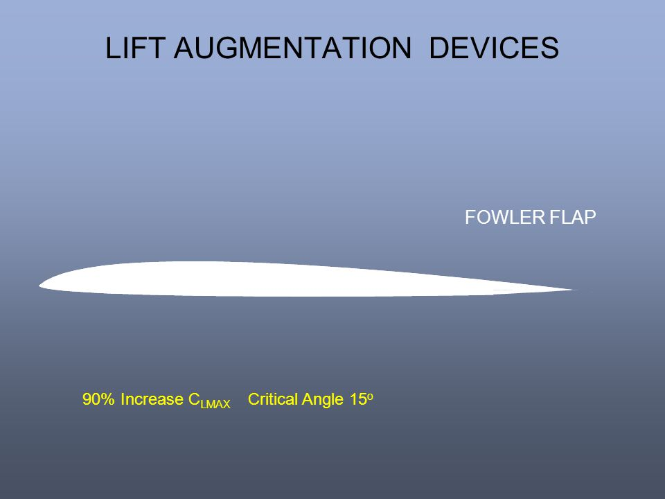 LIFT AUGMENTATION DEVICES FOWLER FLAP 90% Increase C LMAX Critical Angle 15 o