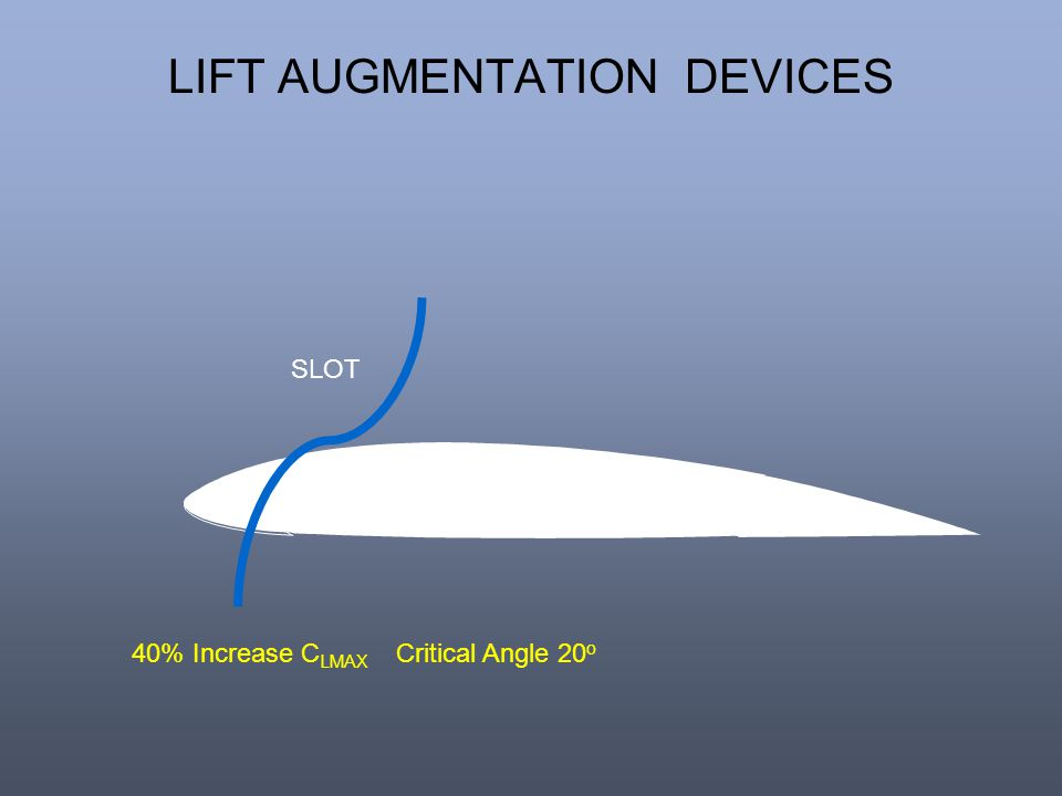 LIFT AUGMENTATION DEVICES 40% Increase C LMAX Critical Angle 20 o SLOT