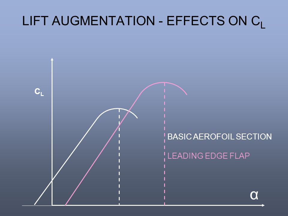 LIFT AUGMENTATION - EFFECTS ON C L α CLCL BASIC AEROFOIL SECTION LEADING EDGE FLAP