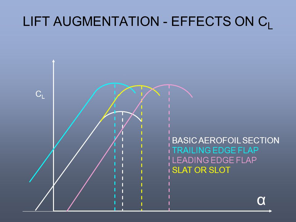 LIFT AUGMENTATION - EFFECTS ON C L α CLCL BASIC AEROFOIL SECTION TRAILING EDGE FLAP LEADING EDGE FLAP SLAT OR SLOT