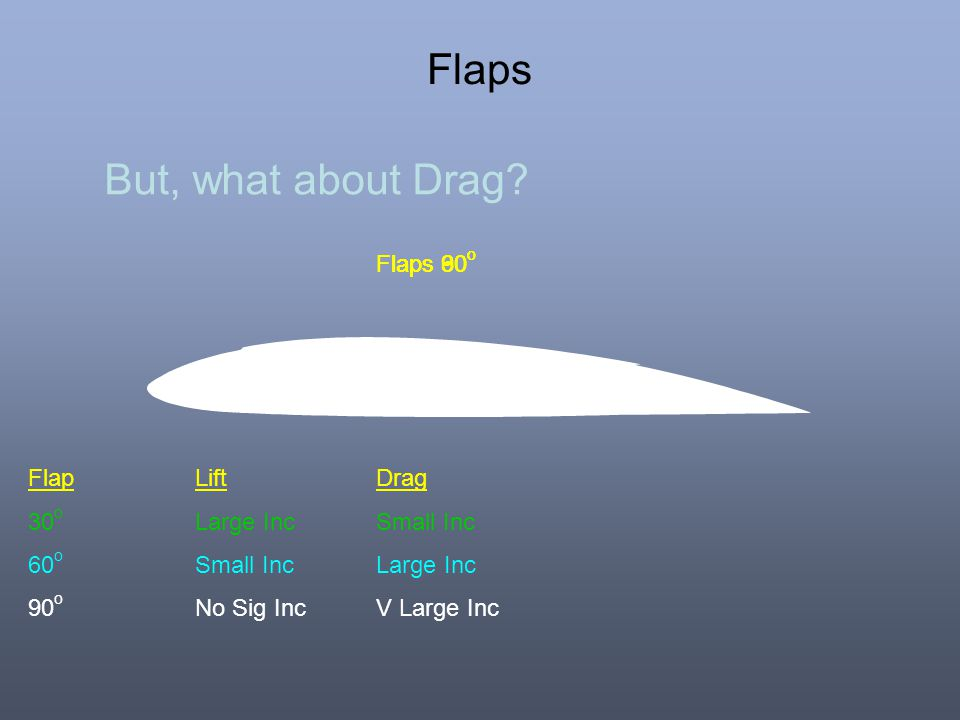 Flaps But, what about Drag.