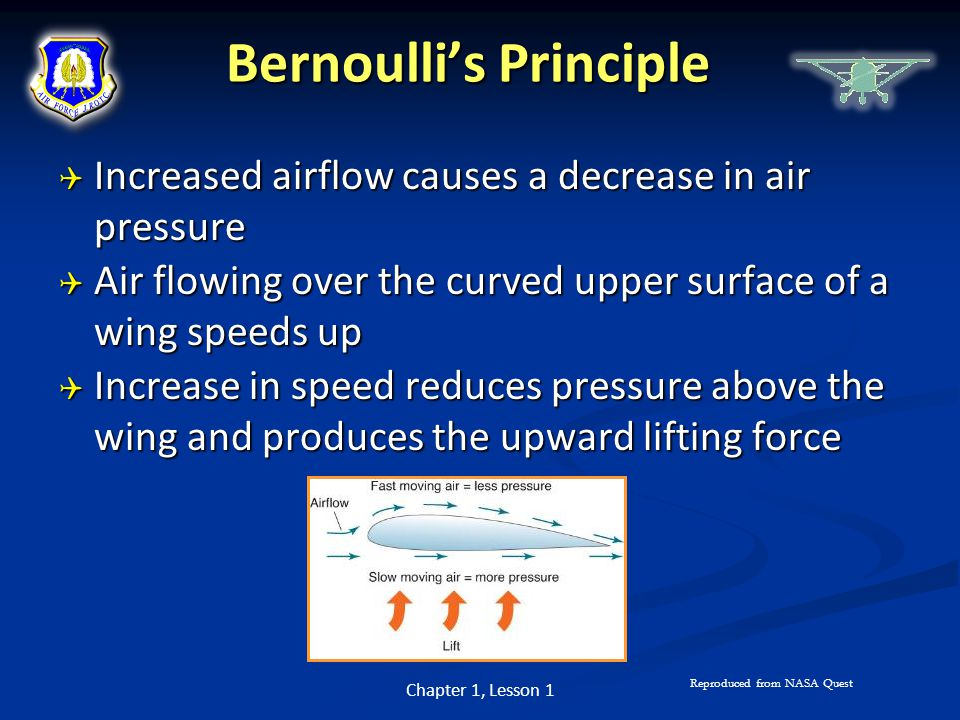 Bernoulli's Principle  Increased airflow causes a decrease in air pressure  Air flowing over the curved upper surface of a wing speeds up  Increase
