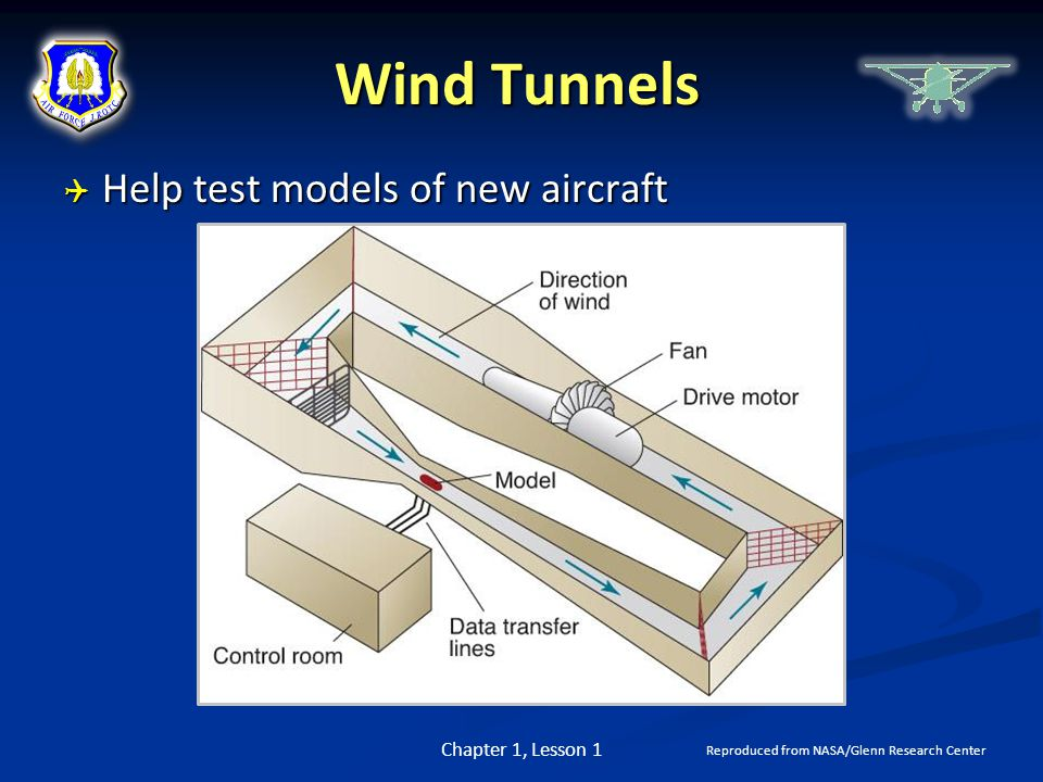Wind Tunnels  Help test models of new aircraft Chapter 1, Lesson 1 Reproduced from NASA/Glenn Research Center