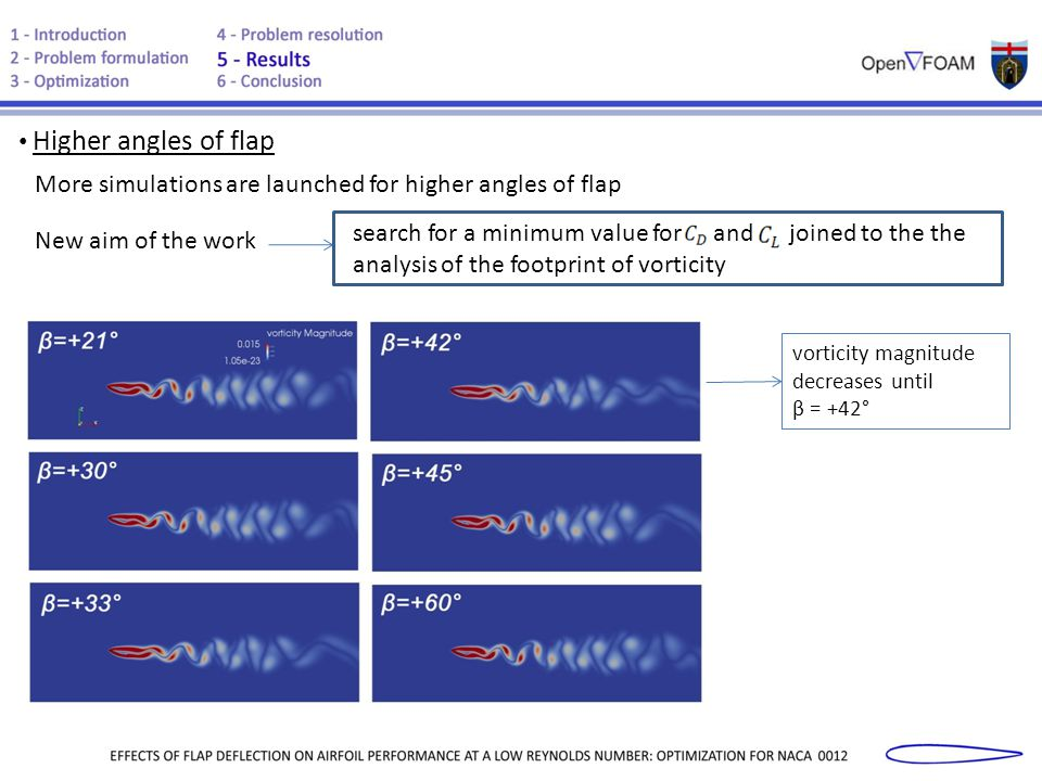 Higher angles of flap More simulations are launched for higher angles of flap New aim of the work search for a minimum value for and joined to the the