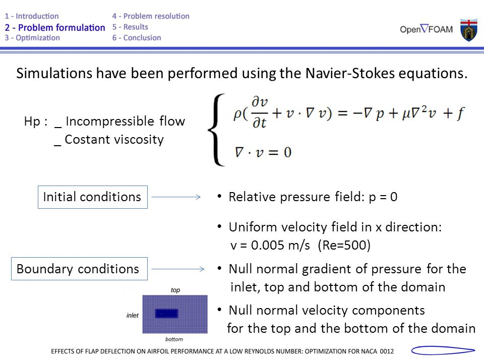 Conclusion : angle of attack that causes an evident flow separation and a high value of α=+20° ; search for the minimum value of for high values of β optimization of the (+20°) by varying the flap position from -9° to +15°