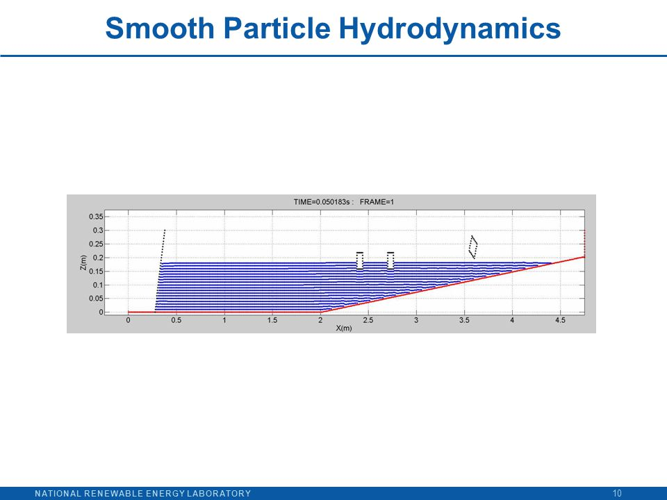 NATIONAL RENEWABLE ENERGY LABORATORY Smooth Particle Hydrodynamics 10