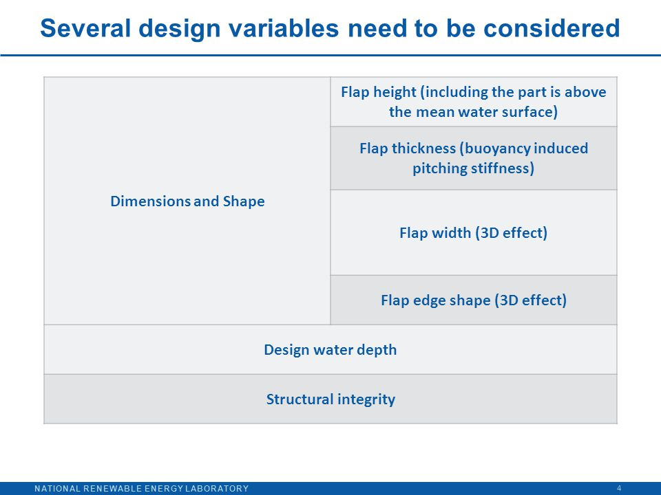 NATIONAL RENEWABLE ENERGY LABORATORY Several design variables need to be considered 4 Dimensions and Shape Flap height (including the part is above th