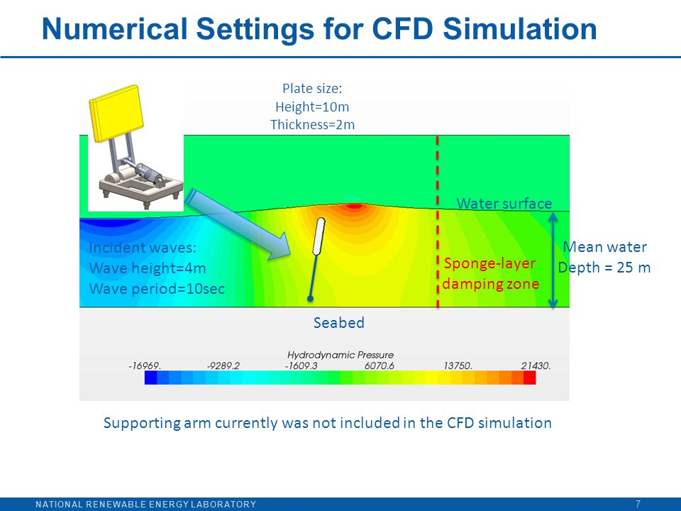NATIONAL RENEWABLE ENERGY LABORATORY Numerical Settings for CFD Simulation 7 Water surface Sponge-layer damping zone Seabed Mean water Depth = 25 m In