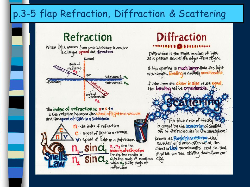 p.3-5 flap Refraction, Diffraction & Scattering