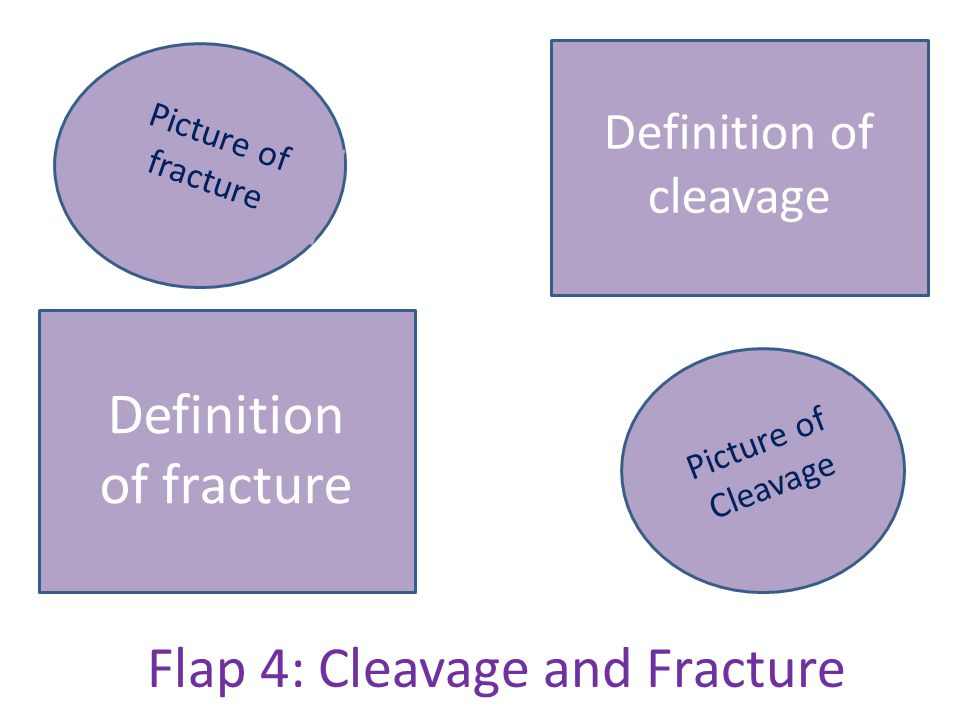 Flap 4: Cleavage and Fracture Picture of Cleavage Picture of fracture Definition of cleavage Definition of fracture
