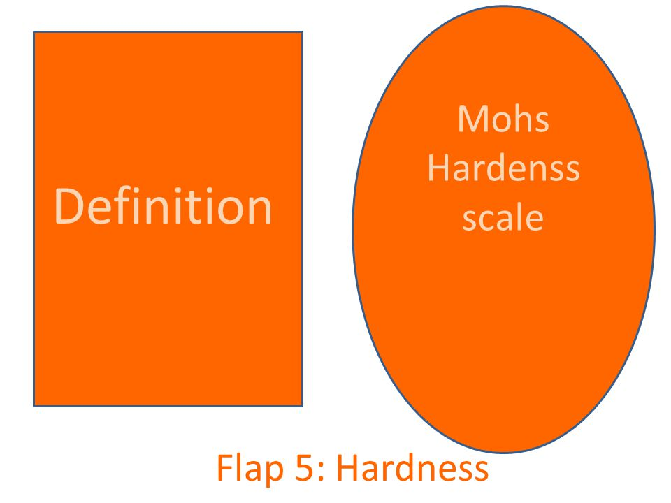 Flap 5: Hardness Mohs Hardenss scale Definition