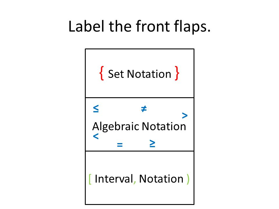 Label the front flaps. { Set Notation } Algebraic Notation [ Interval, Notation ) > < = ≠ ≥ ≤