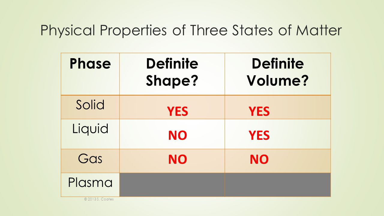 Physical Properties of Three States of Matter © 2013 S.