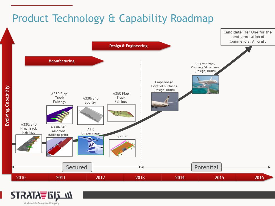Product Technology & Capability Roadmap Evolving Capability Candidate Tier One for the next generation of Commercial Aircraft Manufacturing Design & E