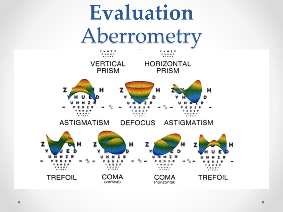 Aberrometry Evaluation Aberrometry