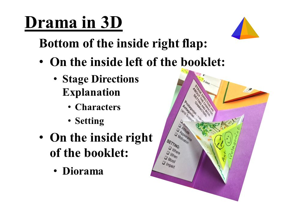 Bottom of the inside right flap: On the inside left of the booklet: Stage Directions Explanation Characters Setting On the inside right of the booklet: Diorama Drama in 3D