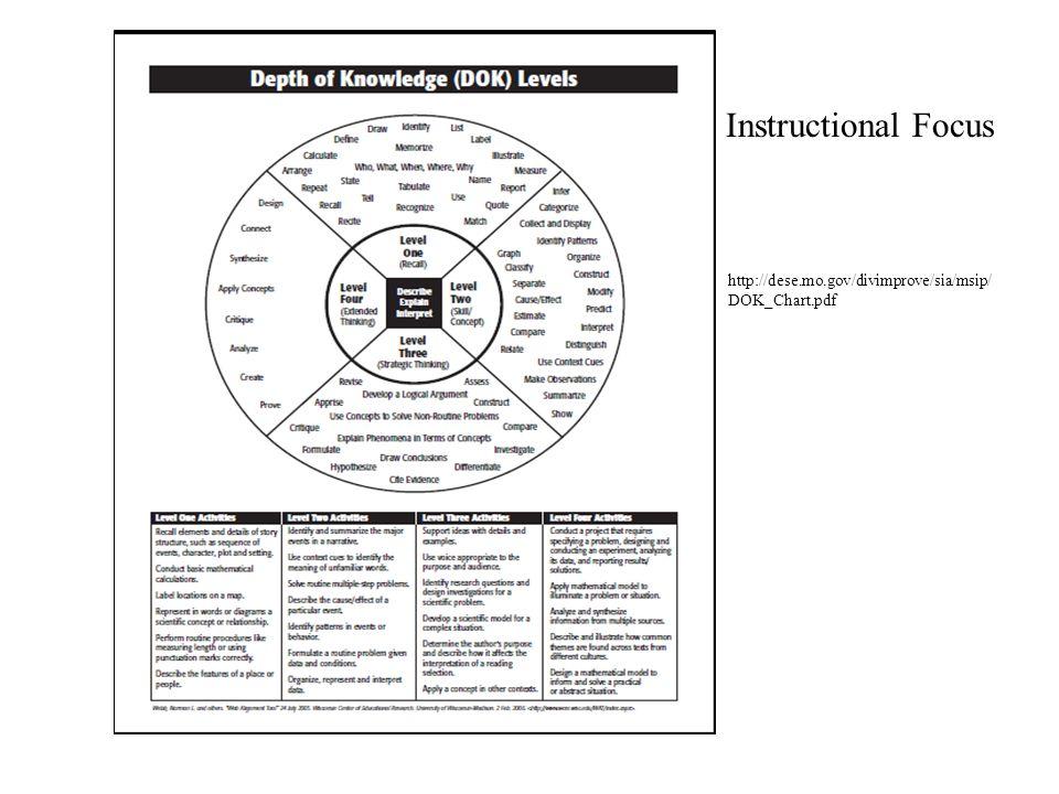 http://dese.mo.gov/divimprove/sia/msip/ DOK_Chart.pdf Instructional Focus