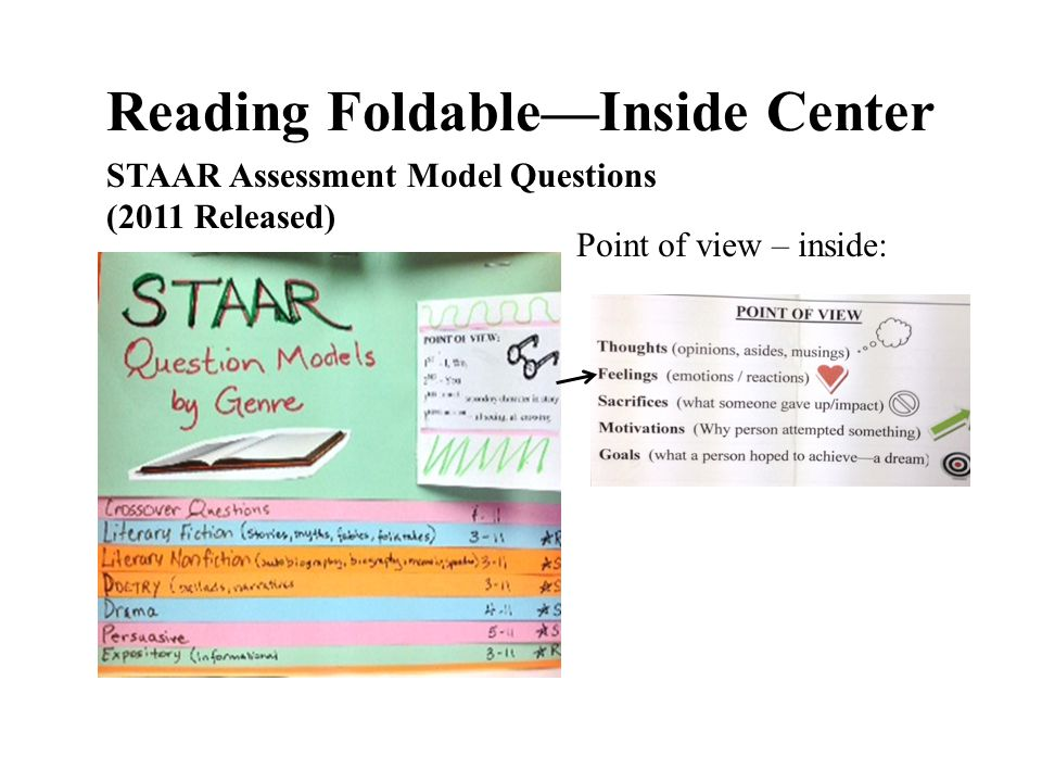 Reading Foldable—Inside Center STAAR Assessment Model Questions (2011 Released) Point of view – inside: