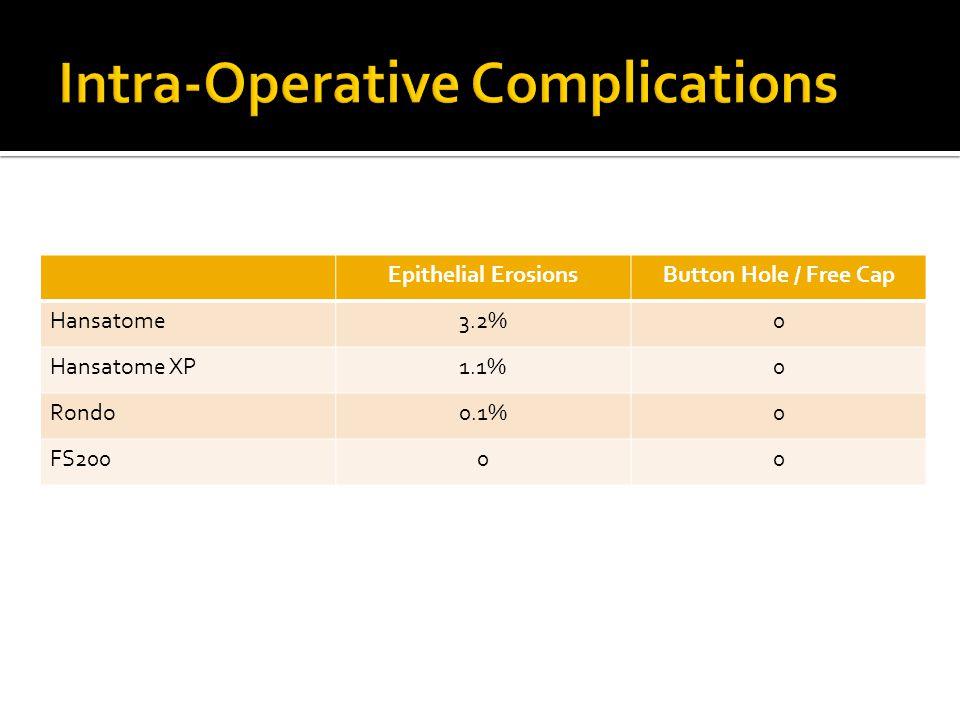 Epithelial ErosionsButton Hole / Free Cap Hansatome3.2%0 Hansatome XP1.1%0 Rondo0.1%0 FS20000