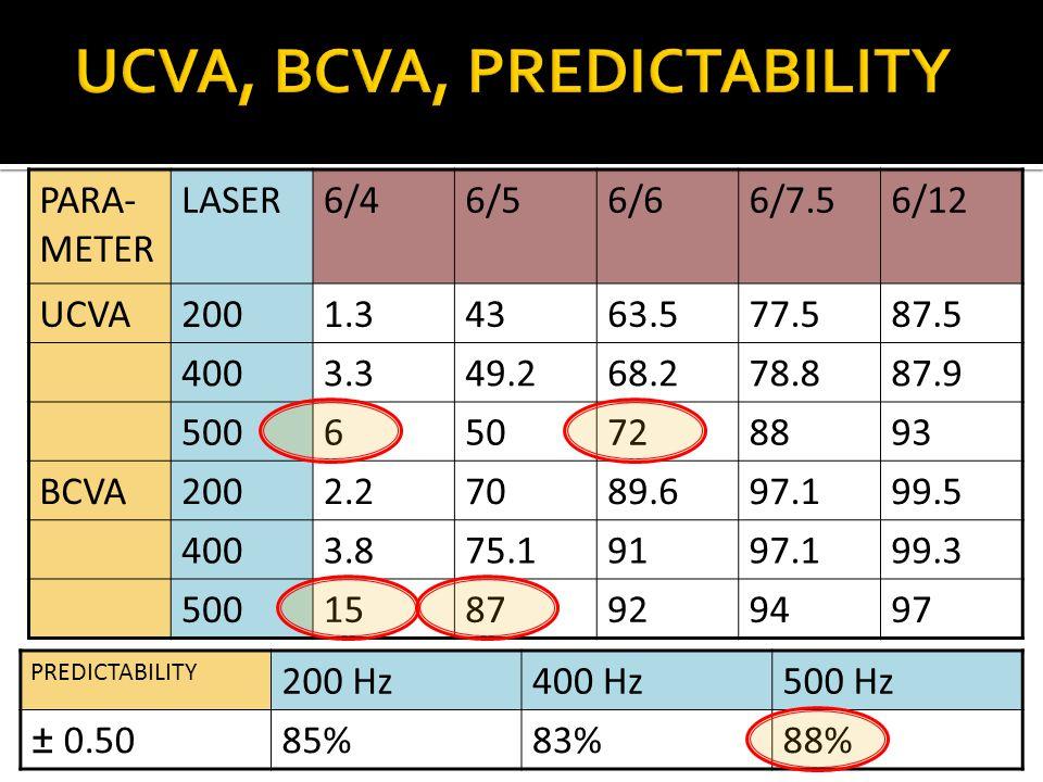 PARA- METER LASER6/46/56/66/7.56/12 UCVA2001.34363.577.587.5 4003.349.268.278.887.9 500650728893 BCVA2002.27089.697.199.5 4003.875.19197.199.3 5001587929497 UCVA, BCVA, PREDICTABILITY PREDICTABILITY 200 Hz400 Hz500 Hz ± 0.5085%83%88%