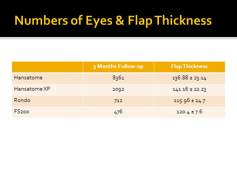 3 Months Follow-upFlap Thickness Hansatome8361136.88 ± 23.14 Hansatome XP2092141.16 ± 22.23 Rondo712115.96 ± 24.7 FS200476120.4 ± 7.6