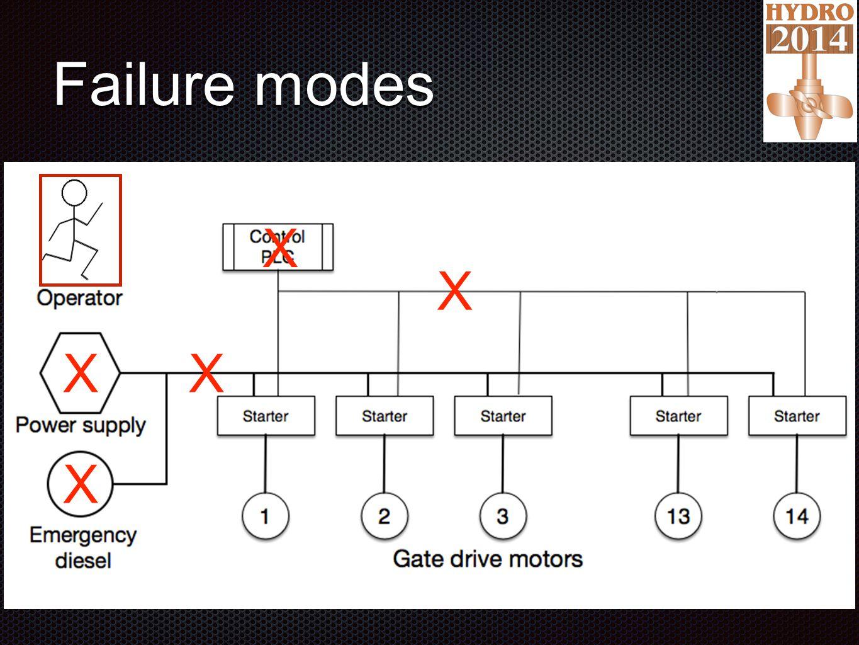 Failure modes X X X X X