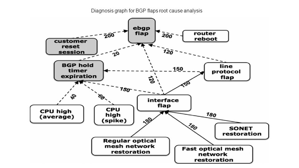 Diagnosis graph for BGP flaps root cause analysis