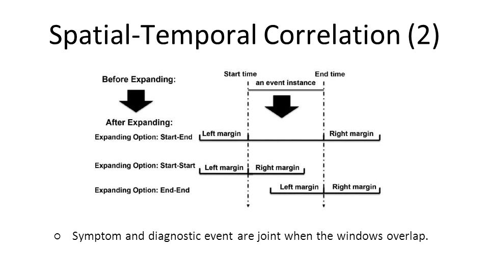 Spatial-Temporal Correlation (3) ● Spatial Joining Rule ○Symptom event location type ○Diagnostic event location type ○Joining level ●Joining level ○Link symptom locations and diagnostic event locations together ●Model diagnostic signatures using diagnosis graph ●A symptom and diagnostic event pair is called diagnosis rule ●G-RCA evaluates the time and location conditions and collected data ●Determine whether diagnostic signature is present