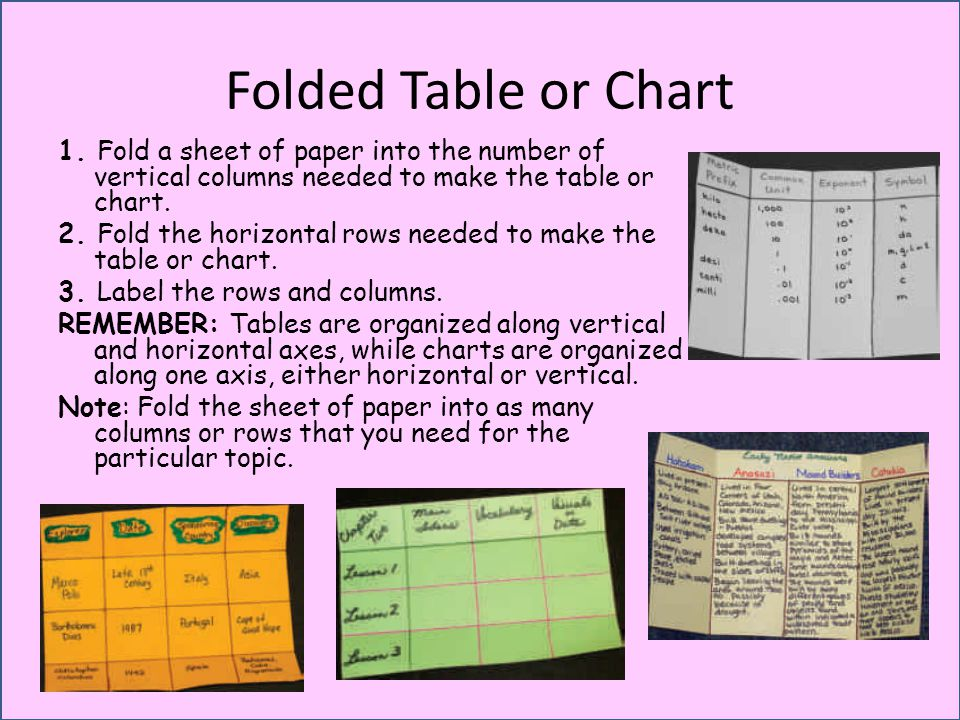 Folded Table or Chart 1. Fold a sheet of paper into the number of vertical columns needed to make the table or chart. 2. Fold the horizontal rows need