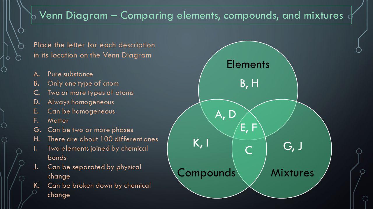 Elements MixturesCompounds Venn Diagram – Comparing elements, compounds, and mixtures Place the letter for each description in its location on the Ven