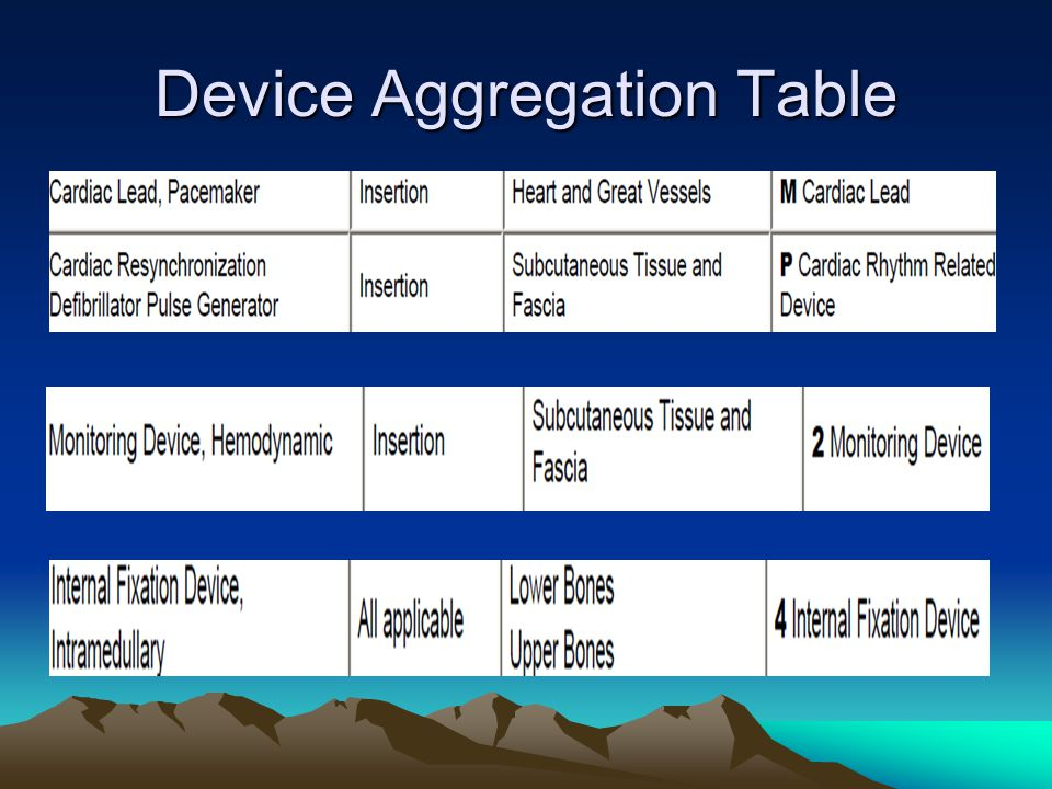 Device Aggregation Table