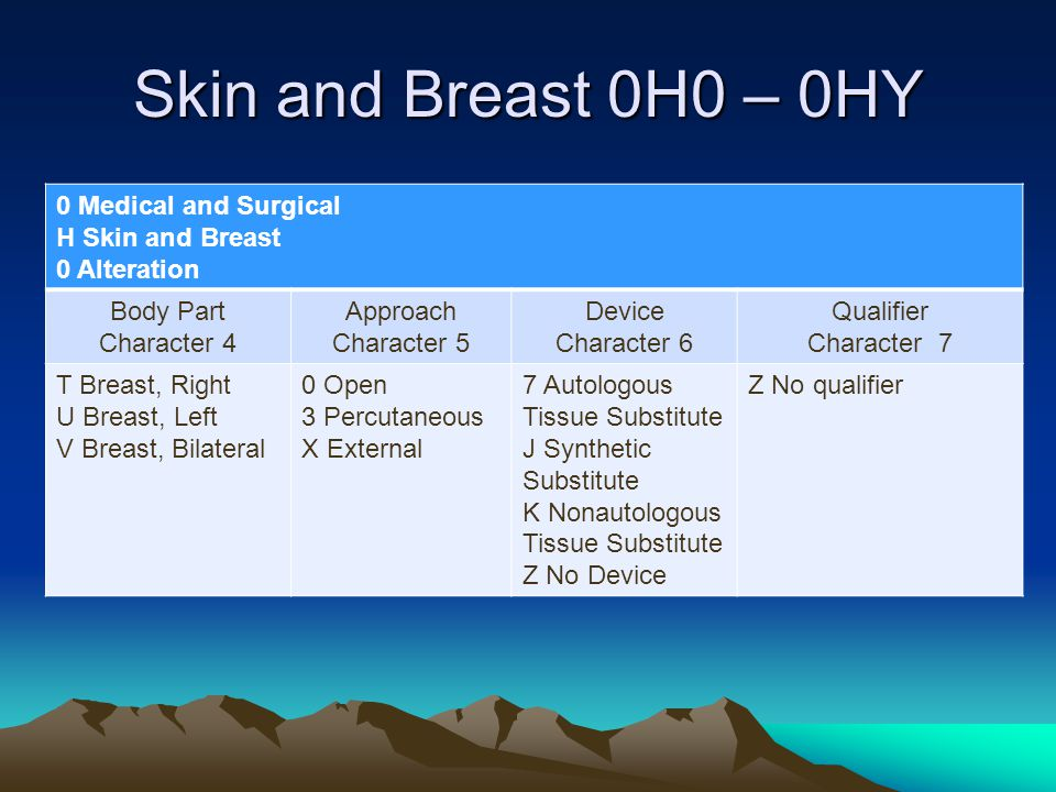 Skin and Breast 0H0 – 0HY 0 Medical and Surgical H Skin and Breast 0 Alteration Body Part Character 4 Approach Character 5 Device Character 6 Qualifie