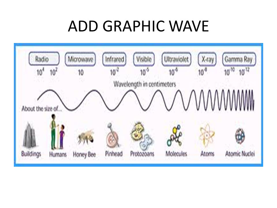 ADD GRAPHIC WAVE