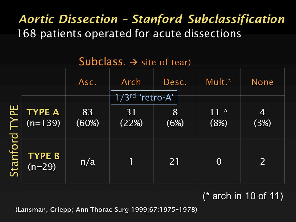 Aortic Dissection – Stanford Subclassification 168 patients operated for acute dissections (* arch in 10 of 11) (Lansman, Griepp; Ann Thorac Surg 1999