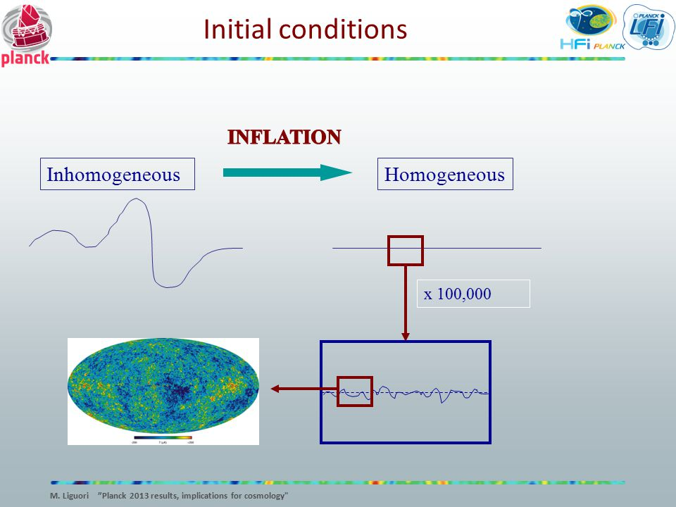 """Homogeneous x 100,000 Initial conditions Inhomogeneous M. Liguori """"Planck 2013 results, implications for cosmology"""