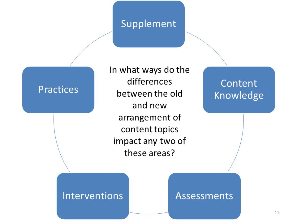Supplement Content Knowledge AssessmentsInterventionsPractices In what ways do the differences between the old and new arrangement of content topics impact any two of these areas.