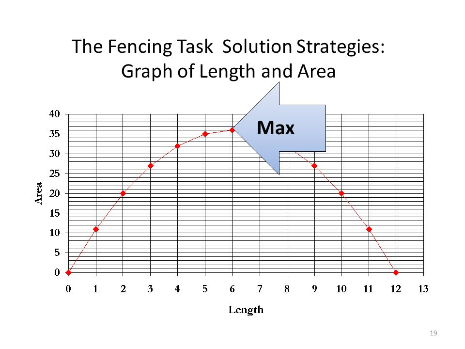 The Fencing Task Solution Strategies: Graph of Length and Area Max 19