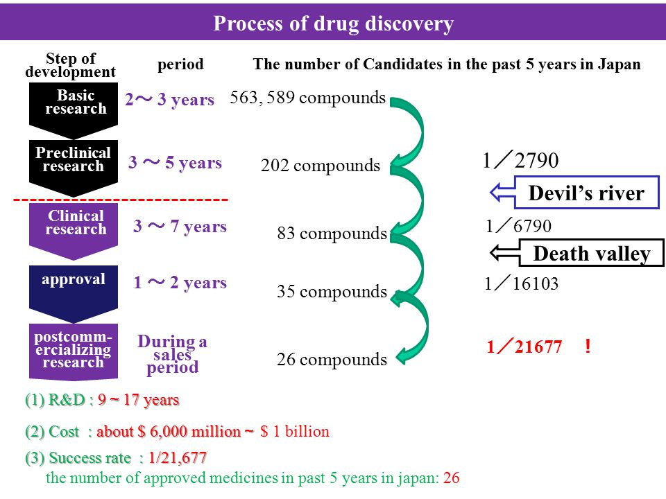 Process of drug discovery Basic research Preclinical research Clinical research approval postcomm- ercializing research Step of development periodThe number of Candidates in the past 5 years in Japan 2 ~ 3 years 3 ~ 5 years 3 ~ 7 years 1 ~ 2 years During a sales period Preparation & selection of new compounds Examination of pharmacologic action, metabolic pathway, and safety of the selected compounds Phase I : Confirmation of the safety for healthy persons Phase II : Research of safe administration for patients Phase III: Research of effectiveness & safety or comparison with other drugs Research of safety, effectiveness and quality of commercialized drug and promoting the appropriate use 202 compounds 1 / 2790 83 compounds 1 / 6790 35 compounds 1 / 16103 26 compounds 1 / 21677 ! Devil's river Death valley 563, 589 compounds (1) R&D : 9 ~ 17 years (2) Cost : about $ 6,000 million ~ (2) Cost : about $ 6,000 million ~ $ 1 billion (3) Success rate : 1/21,677 the number of approved medicines in past 5 years in japan: 26
