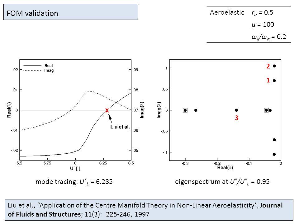 Aeroelasticr α = 0.5 µ = 100 ω ξ /ω α = 0.2 Liu et al., Application of the Centre Manifold Theory in Non-Linear Aeroelasticity , Journal of Fluids and Structures; 11(3): 225-246, 1997 mode tracing: U * L = 6.285eigenspectrum at U * /U * L = 0.95 FOM validation 2 1 3