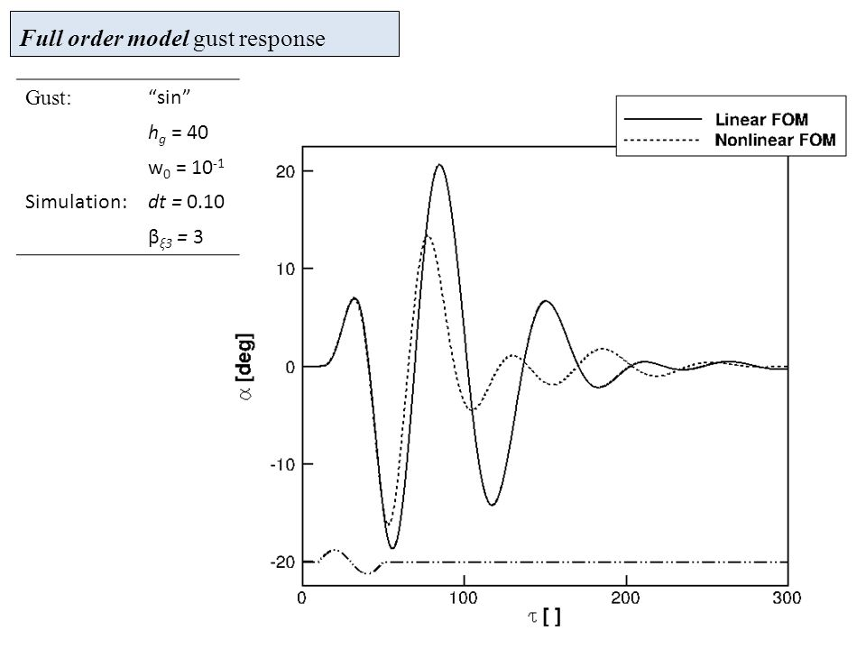 Full order model gust response Gust: sin h g = 40 w 0 = 10 -1 Simulation:dt = 0.10 β ξ3 = 3