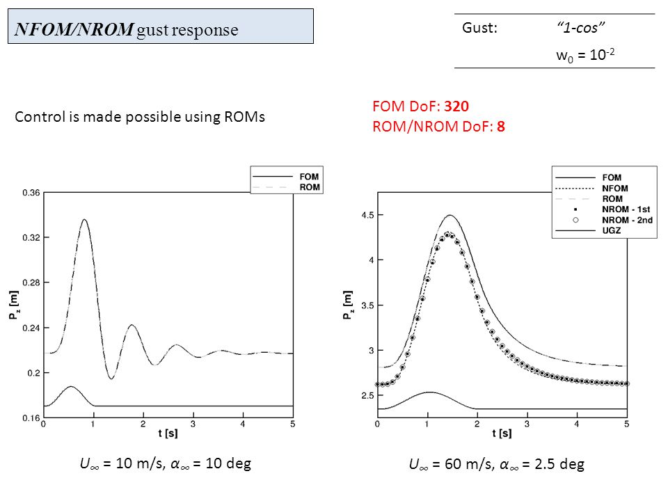 NFOM/NROM gust response Gust: 1-cos w 0 = 10 -2 U ∞ = 10 m/s, α ∞ = 10 deg U ∞ = 60 m/s, α ∞ = 2.5 deg Control is made possible using ROMs FOM DoF: 320 ROM/NROM DoF: 8