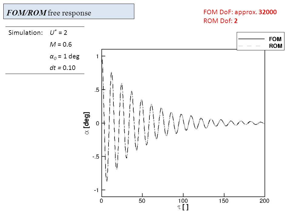 FOM/ROM free response Simulation:U * = 2 M = 0.6 α 0 = 1 deg dt = 0.10 FOM DoF: approx.