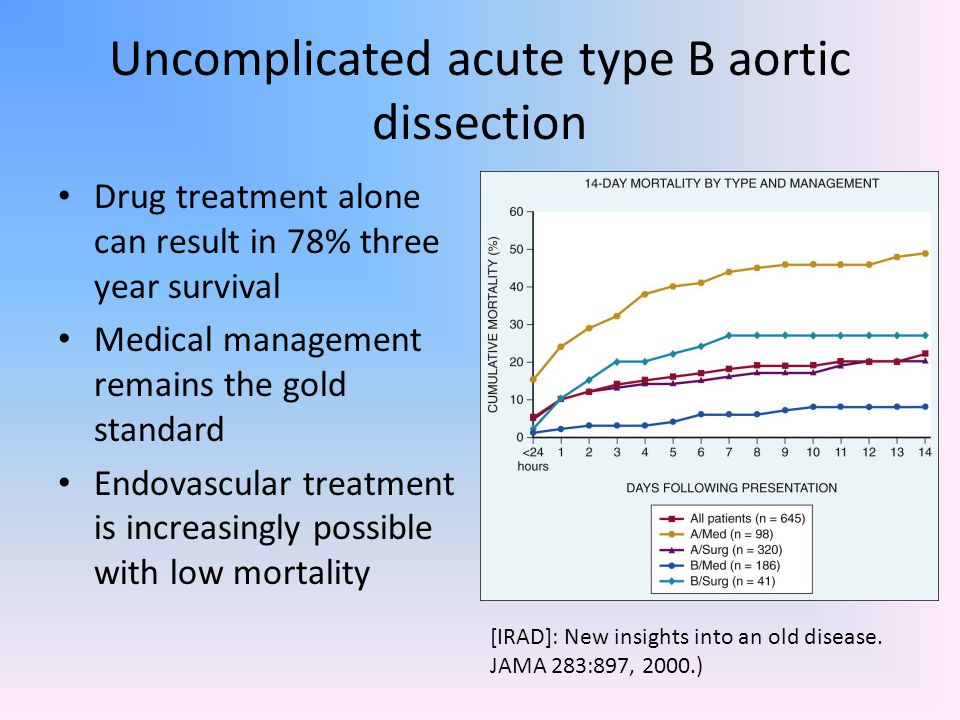 Uncomplicated acute type B aortic dissection Drug treatment alone can result in 78% three year survival Medical management remains the gold standard E