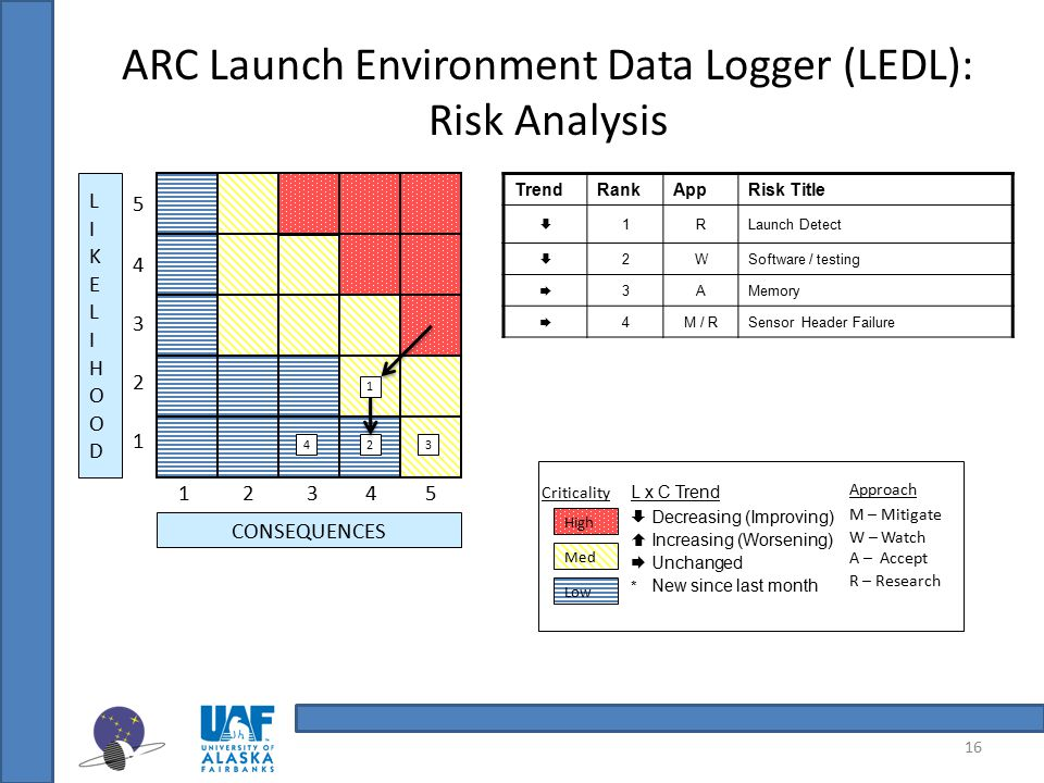 16 ARC Launch Environment Data Logger (LEDL): Risk Analysis Approach M – Mitigate W – Watch A – Accept R – Research Criticality High Med Low L x C Tre