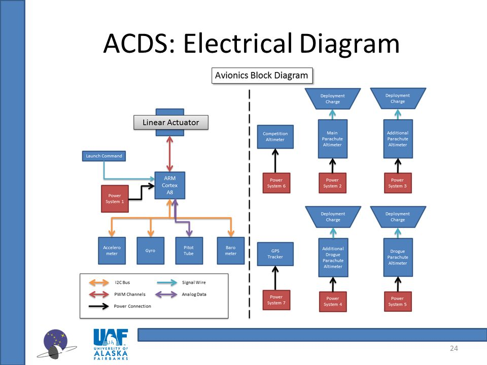 ACDS: Electrical Diagram 24