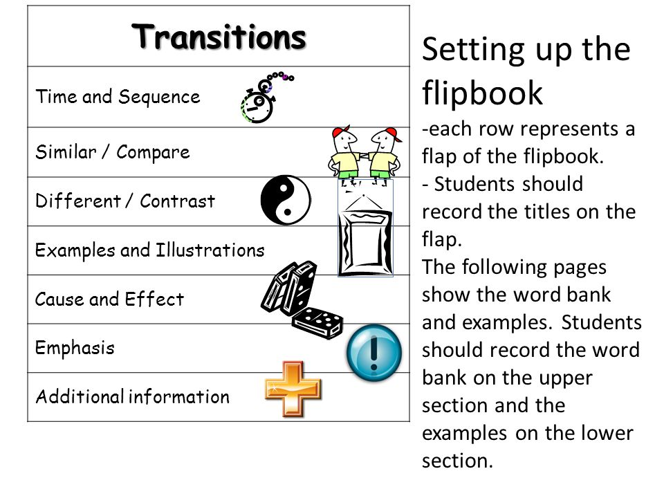 Setting up the flipbook -each row represents a flap of the flipbook.