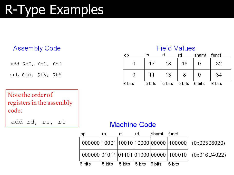 R-Type Examples Note the order of registers in the assembly code: add rd, rs, rt