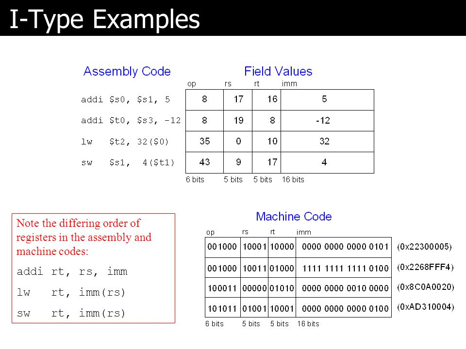 I-Type Examples Note the differing order of registers in the assembly and machine codes: addi rt, rs, imm lw rt, imm(rs) sw rt, imm(rs)